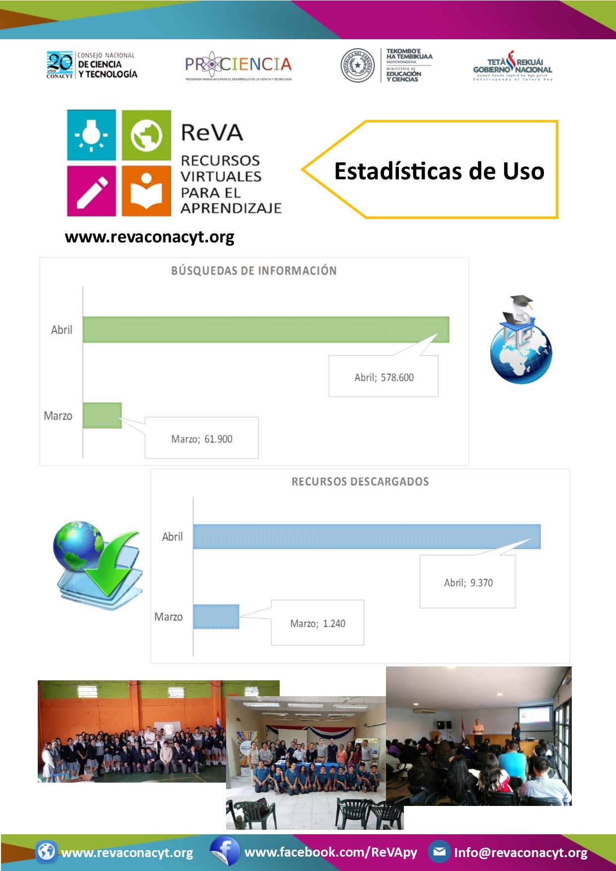 Estadísticas de Uso del Portal ReVA